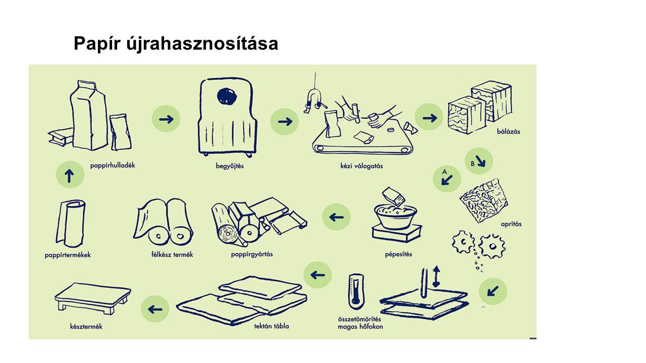 Papír újrahasznosítása