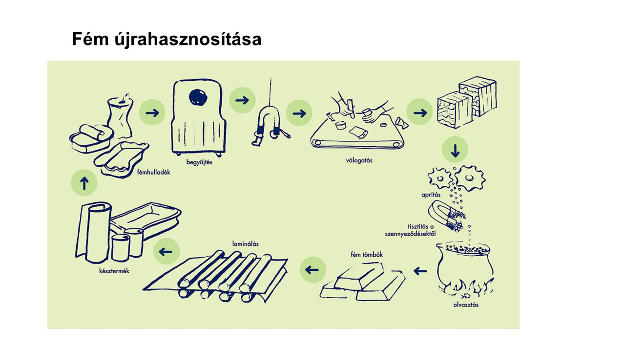 Fém újrahasznosítása