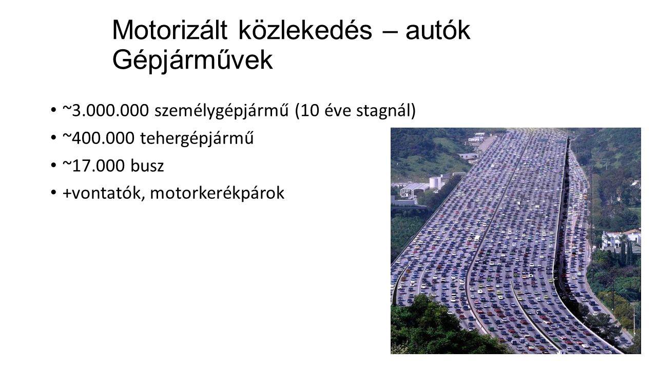 Motorizált közlekedés – autók Gépjárművek ~3.000.000 személygépjármű (10 éve stagnál) ~400.000 tehergépjármű ~17.000 busz +vontatók, motorkerékpárok