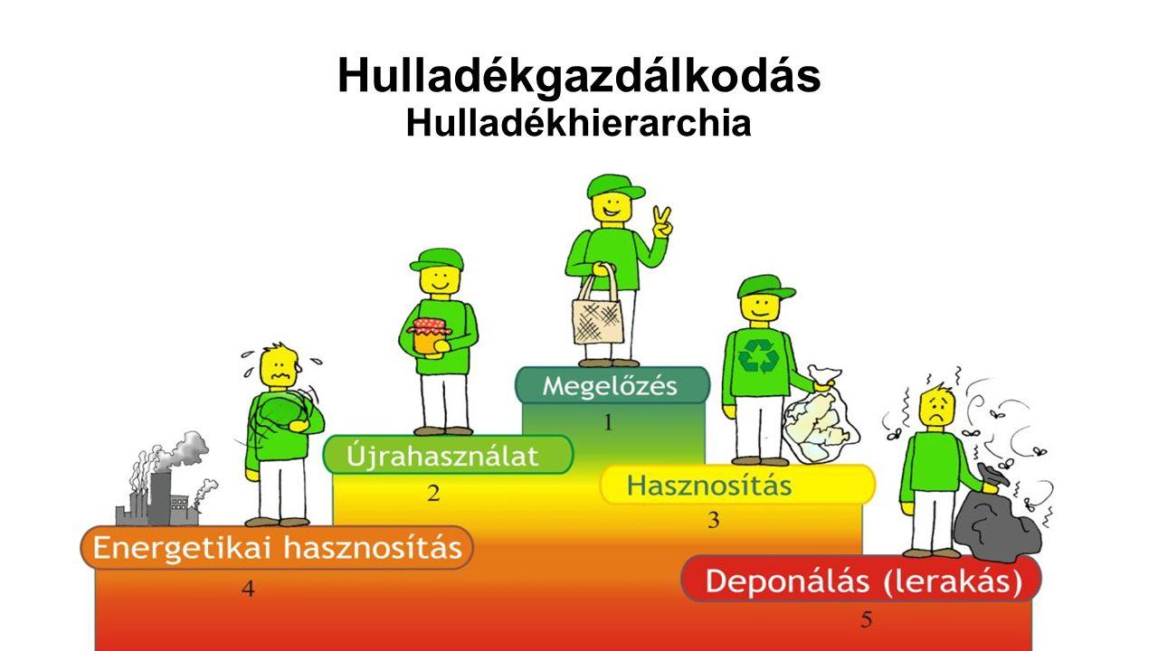 Hulladékgazdálkodás Hulladékhierarchia
