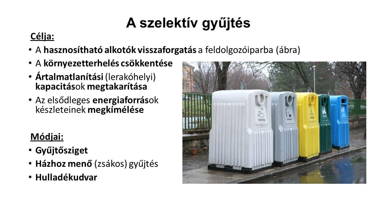 A szelektív gyűjtés Célja: A hasznosítható alkotók visszaforgatás a feldolgozóiparba (ábra) A környezetterhelés csökkentése Ártalmatlanítási (lerakóhelyi) kapacitások megtakarítása Az elsődleges energiaforrások készleteinek megkímélése Módjai: Gyűjtősziget Házhoz menő (zsákos) gyűjtés Hulladékudvar
