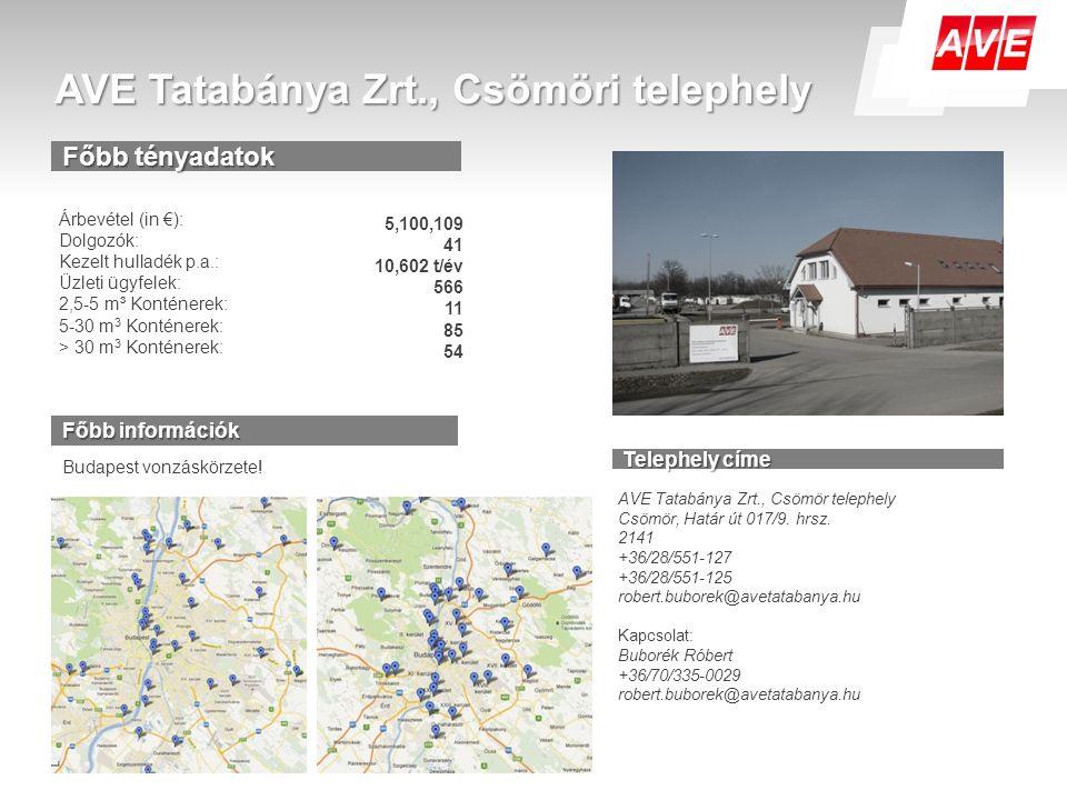 AVE Tatabánya Zrt., Csömöri telephely Árbevétel (in €): Dolgozók: Kezelt hulladék p.a.: Üzleti ügyfelek: 2,5-5 m³ Konténerek: 5-30 m 3 Konténerek: > 30 m 3 Konténerek: 5,100,109 41 10,602 t/év 566 11 85 54 Főbb információk Budapest vonzáskörzete.