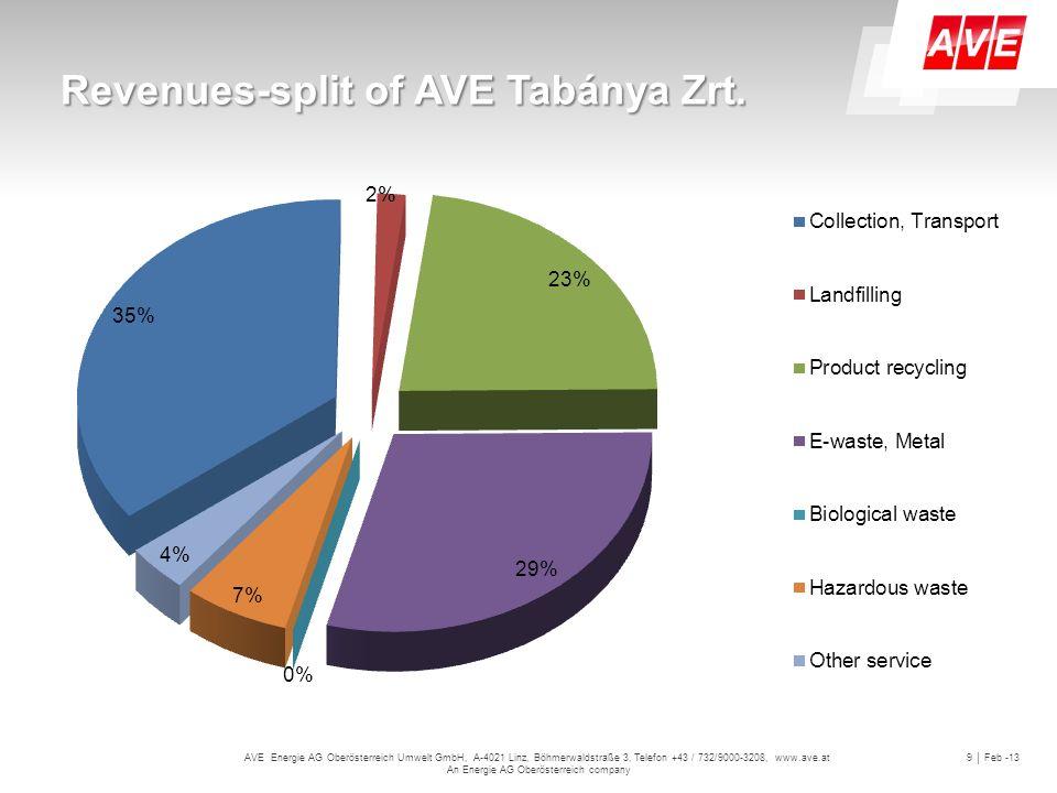 AVE Energie AG Oberösterreich Umwelt GmbH, A-4021 Linz, Böhmerwaldstraße 3, Telefon +43 / 732/9000-3208, www.ave.at An Energie AG Oberösterreich company 9 │ Feb -13 Revenues-split of AVE Tabánya Zrt.