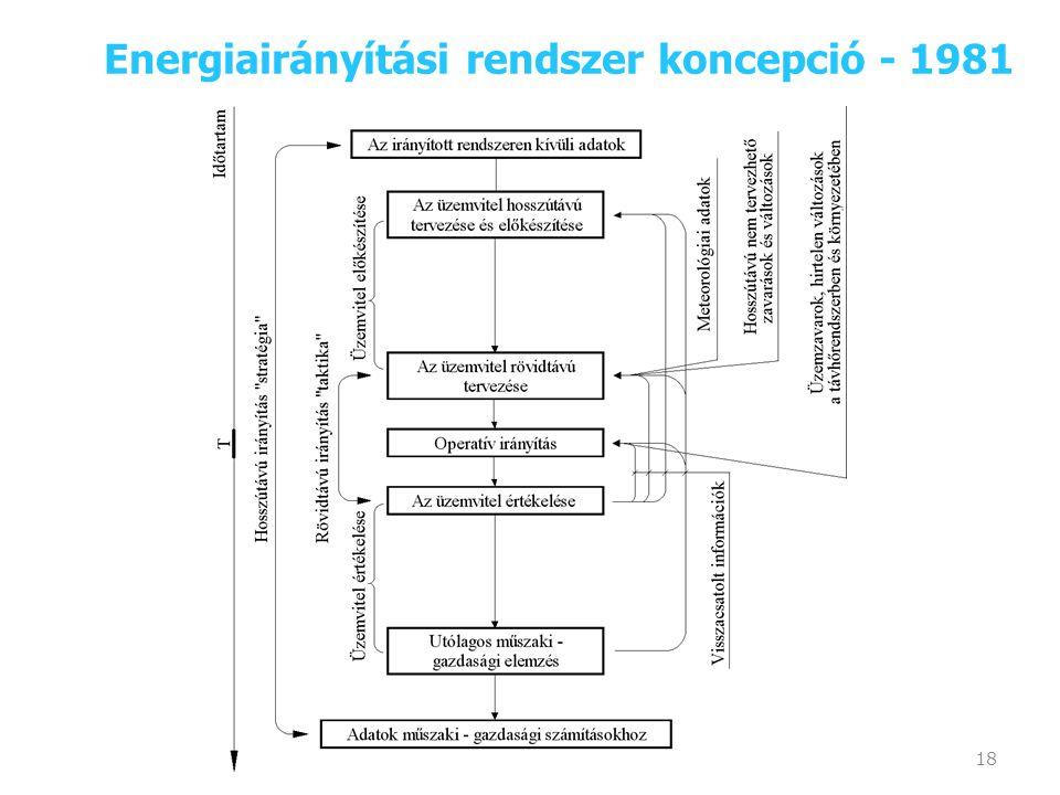 18 Energiairányítási rendszer koncepció - 1981