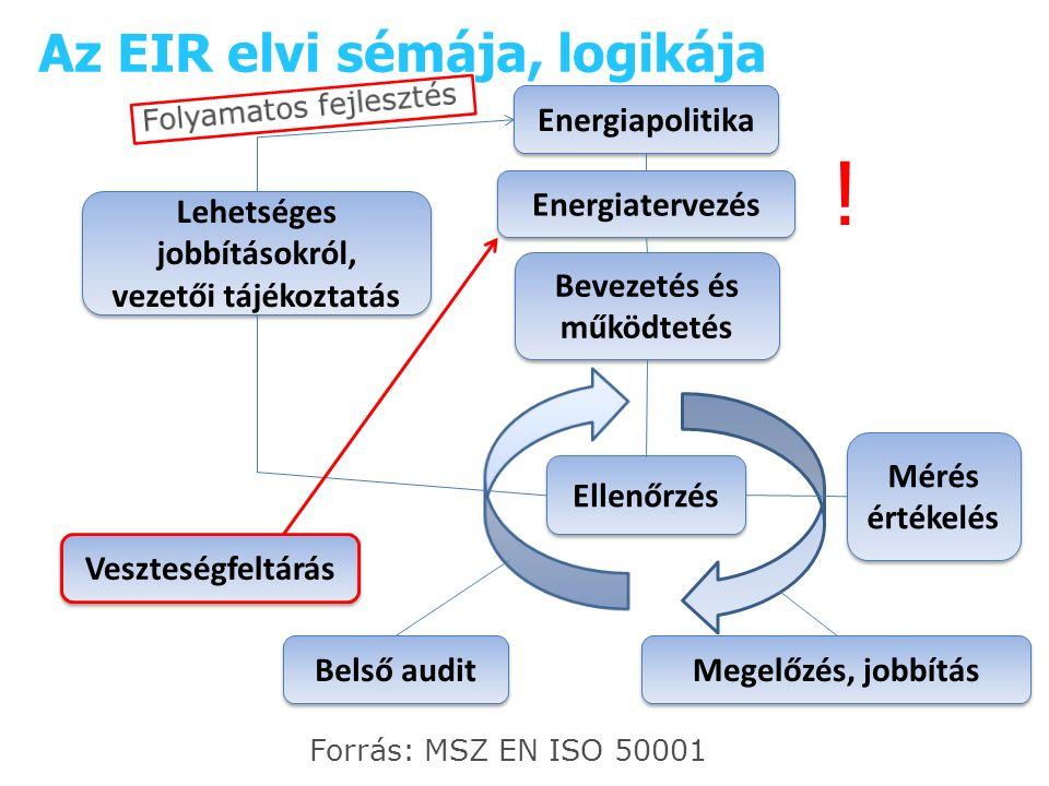 Energiapolitika Energiatervezés Bevezetés és működtetés Ellenőrzés Belső audit Megelőzés, jobbítás Lehetséges jobbításokról, vezetői tájékoztatás Lehetséges jobbításokról, vezetői tájékoztatás Forrás: MSZ EN ISO 50001 Mérés értékelés Mérés értékelés Az EIR elvi sémája, logikája Veszteségfeltárás !