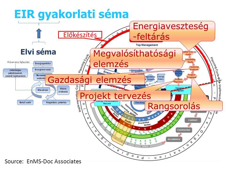 EIR gyakorlati séma Source: EnMS-Doc Associates Start Előkészítés Energiaveszteség -feltárás Rangsorolás Megvalósíthatósági elemzés Gazdasági elemzés Projekt tervezés Elvi séma