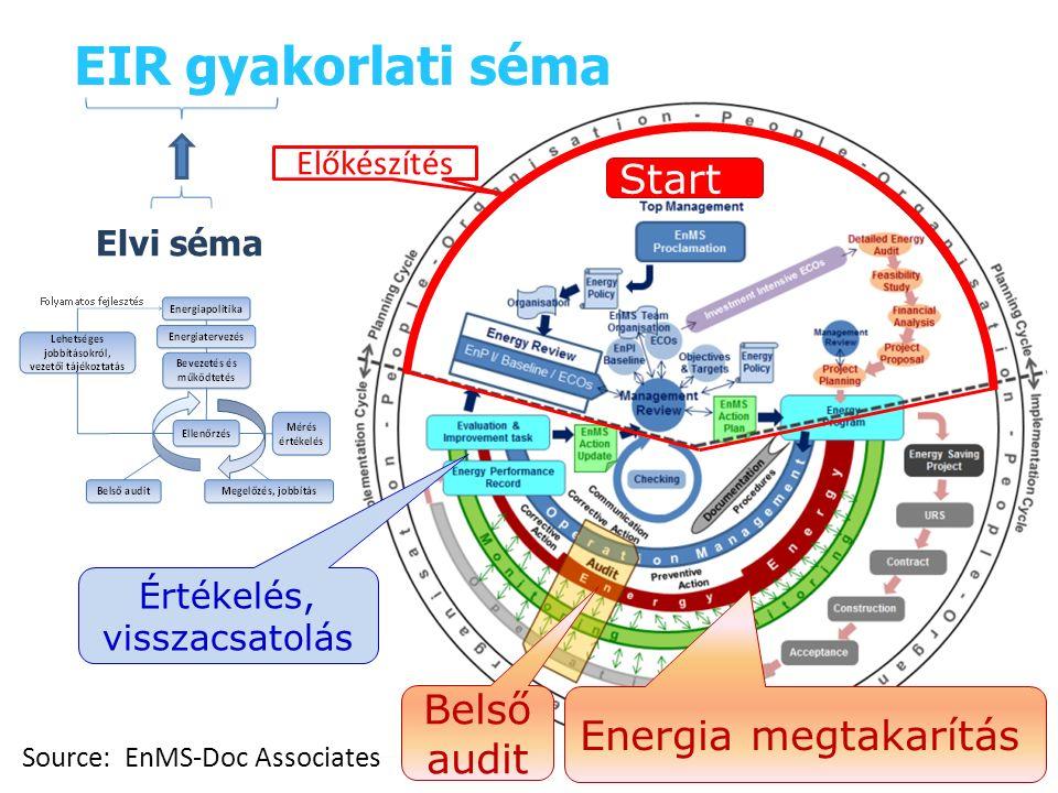 EIR gyakorlati séma Source: EnMS-Doc Associates Start Energia megtakarítás Belső audit Előkészítés Értékelés, visszacsatolás Elvi séma