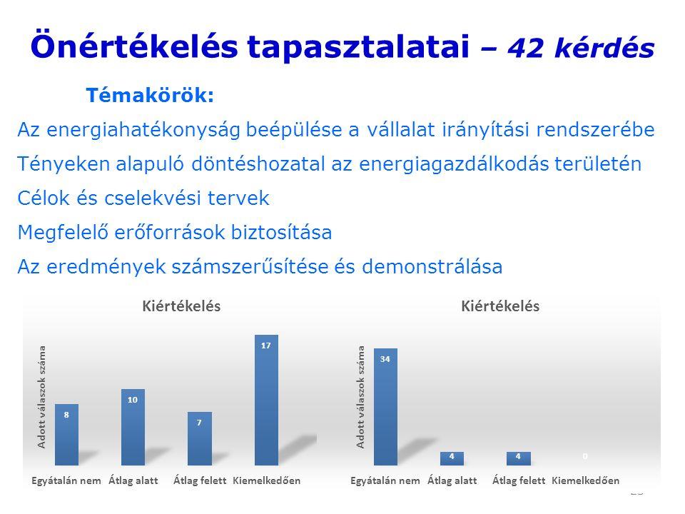 23 Önértékelés tapasztalatai – 42 kérdés Témakörök: Az energiahatékonyság beépülése a vállalat irányítási rendszerébe Tényeken alapuló döntéshozatal az energiagazdálkodás területén Célok és cselekvési tervek Megfelelő erőforrások biztosítása Az eredmények számszerűsítése és demonstrálása