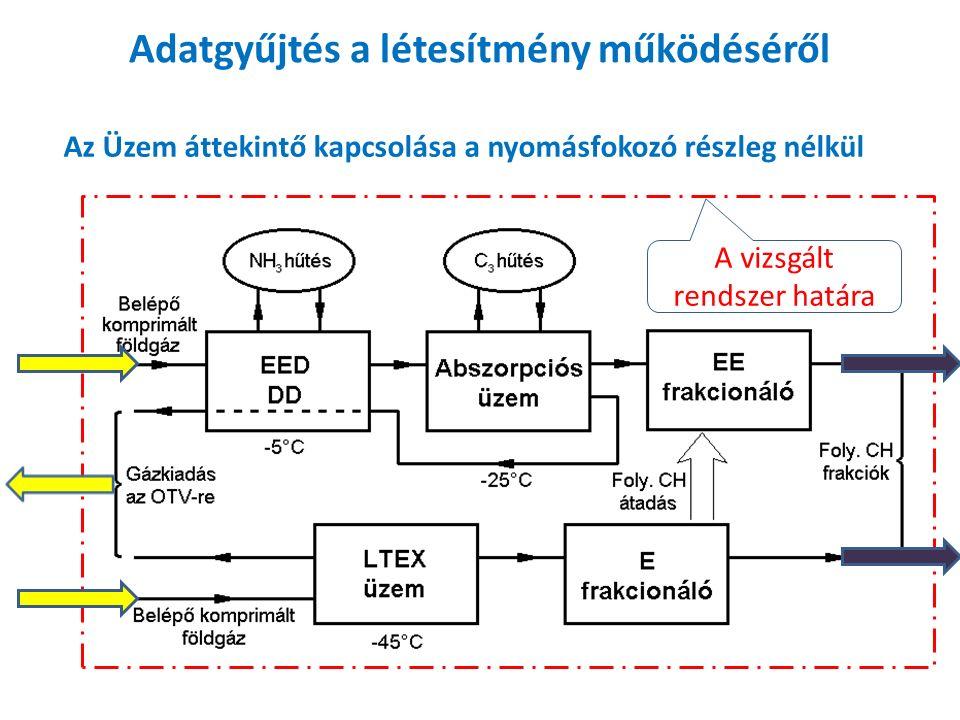 Adatgyűjtés a létesítmény működéséről Az Üzem áttekintő kapcsolása a nyomásfokozó részleg nélkül A vizsgált rendszer határa