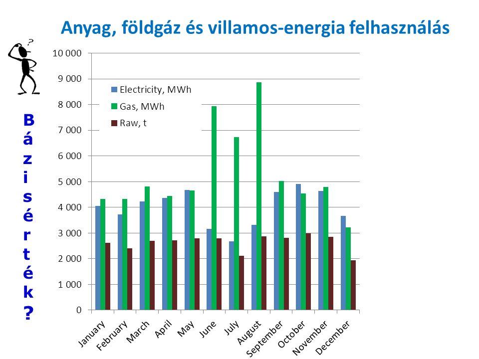 Anyag, földgáz és villamos-energia felhasználás Bázisérték Bázisérték