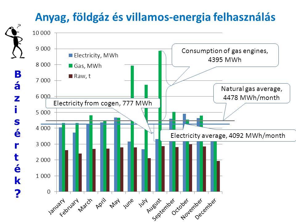 Natural gas average, 4478 MWh/month Electricity average, 4092 MWh/month Electricity from cogen, 777 MWh Consumption of gas engines, 4395 MWh Anyag, földgáz és villamos-energia felhasználás Bázisérték Bázisérték