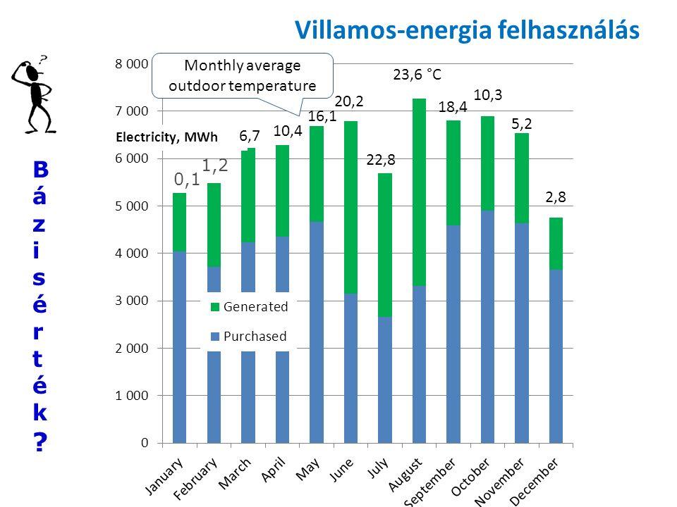 0,1 1,2 Monthly average outdoor temperature Bázisérték?Bázisérték? Villamos-energia felhasználás