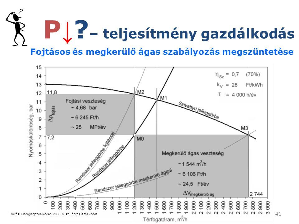 41 Fojtásos és megkerülő ágas szabályozás megszüntetése Forrás: Energiagazdálkodás, 2008.