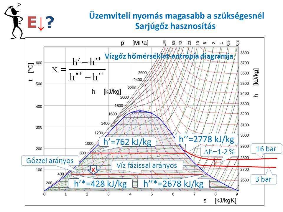 Üzemviteli nyomás magasabb a szükségesnél Sarjúgőz hasznosítás h''=2778 kJ/kg h'=762 kJ/kg h''*=2678 kJ/kg h'*=428 kJ/kg x Gőzzel arányos Víz fázissal arányos 3 bar 16 bar  h  1-2 % Vízgőz hőmérséklet-entrópia diagramja E↓ E↓