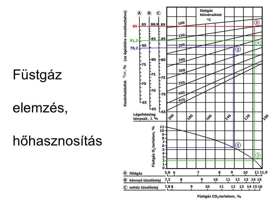 Füstgáz elemzés, hőhasznosítás