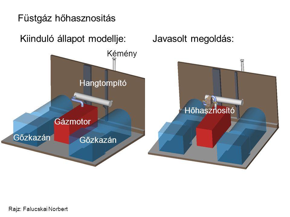 Füstgáz hőhasznositás Rajz: Falucskai Norbert Kiinduló állapot modellje:Javasolt megoldás: Kémény Hangtompító Gázmotor Gőzkazán Hőhasznosító