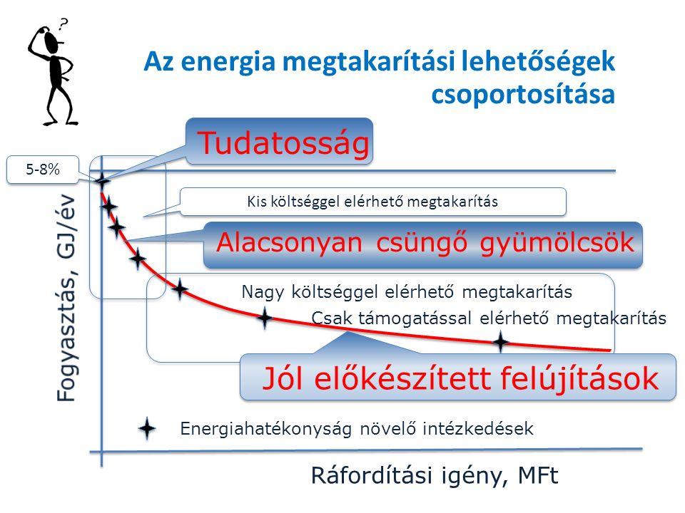Bázis - 2014 Az energia megtakarítási lehetőségek csoportosítása Ráfordítási igény, MFt 5-8% Kis költséggel elérhető megtakarítás Nagy költséggel elérhető megtakarítás Energiahatékonyság növelő intézkedések Tudatosság Alacsonyan csüngő gyümölcsök Jól előkészített felújítások Csak támogatással elérhető megtakarítás