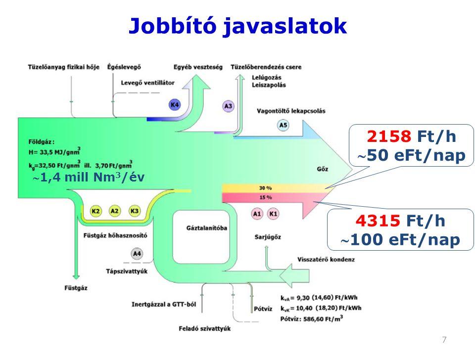 7 Jobbító javaslatok 2158 Ft/h 50 eFt/nap 4315 Ft/h 100 eFt/nap 1,4 mill Nm 3 /év