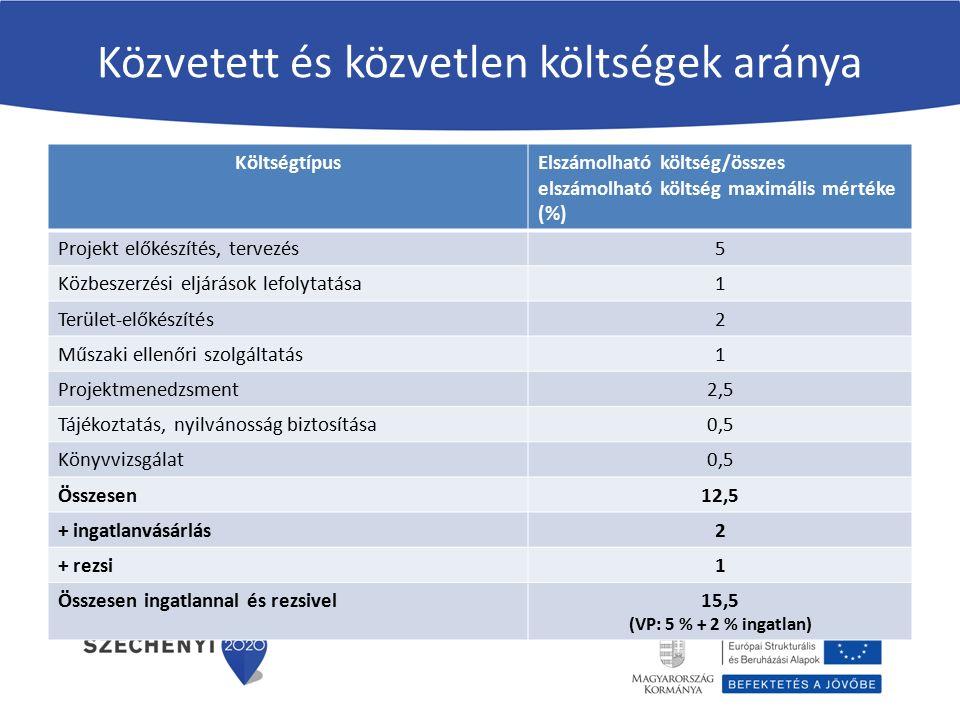 Közvetett és közvetlen költségek aránya KöltségtípusElszámolható költség/összes elszámolható költség maximális mértéke (%) Projekt előkészítés, tervez