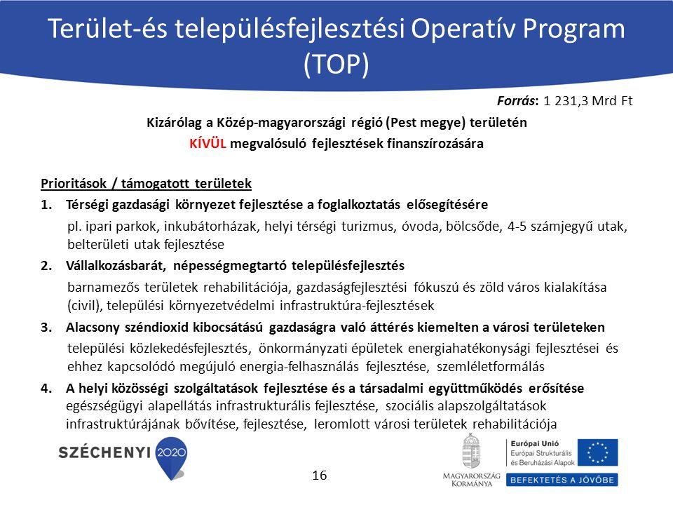 Terület-és településfejlesztési Operatív Program (TOP) Forrás: 1 231,3 Mrd Ft Kizárólag a Közép-magyarországi régió (Pest megye) területén KÍVÜL megva