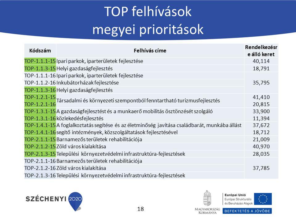 KódszámFelhívás címe Rendelkezésr e álló keret TOP-1.1.1-15Ipari parkok, iparterületek fejlesztése40,114 TOP-1.1.3-15Helyi gazdaságfejlesztés18,791 TO