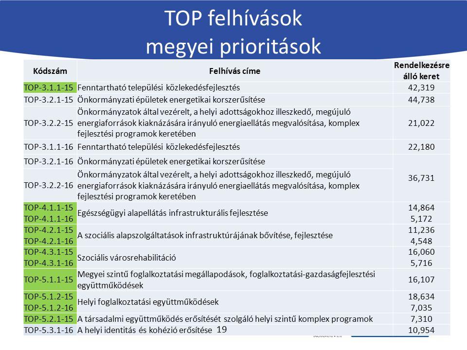 KódszámFelhívás címe Rendelkezésre álló keret TOP-3.1.1-15Fenntartható települési közlekedésfejlesztés42,319 TOP-3.2.1-15Önkormányzati épületek energe