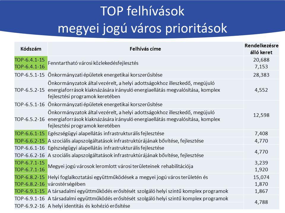 KódszámFelhívás címe Rendelkezésre álló keret TOP-6.4.1-15 TOP-6.4.1-16 Fenntartható városi közlekedésfejlesztés 20,688 7,153 TOP-6.5.1-15Önkormányzat