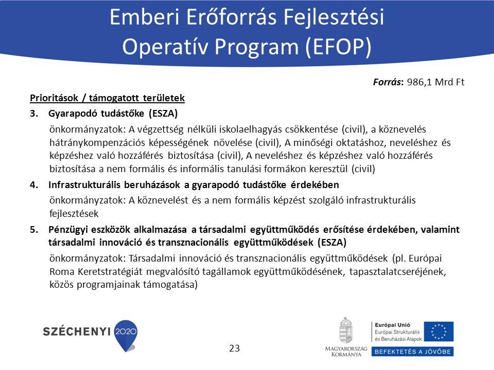 Emberi Erőforrás Fejlesztési Operatív Program (EFOP) Forrás: 986,1 Mrd Ft Prioritások / támogatott területek 3.Gyarapodó tudástőke (ESZA) önkormányzat