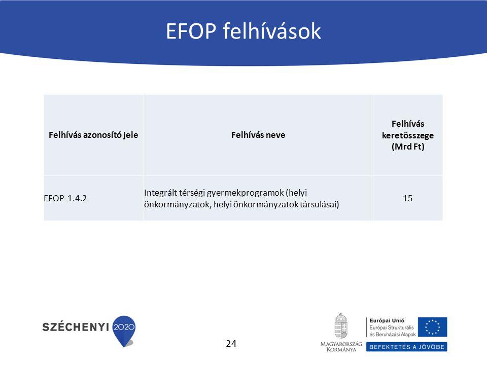 EFOP felhívások Felhívás azonosító jeleFelhívás neve Felhívás keretösszege (Mrd Ft) EFOP-1.4.2 Integrált térségi gyermekprogramok (helyi önkormányzato