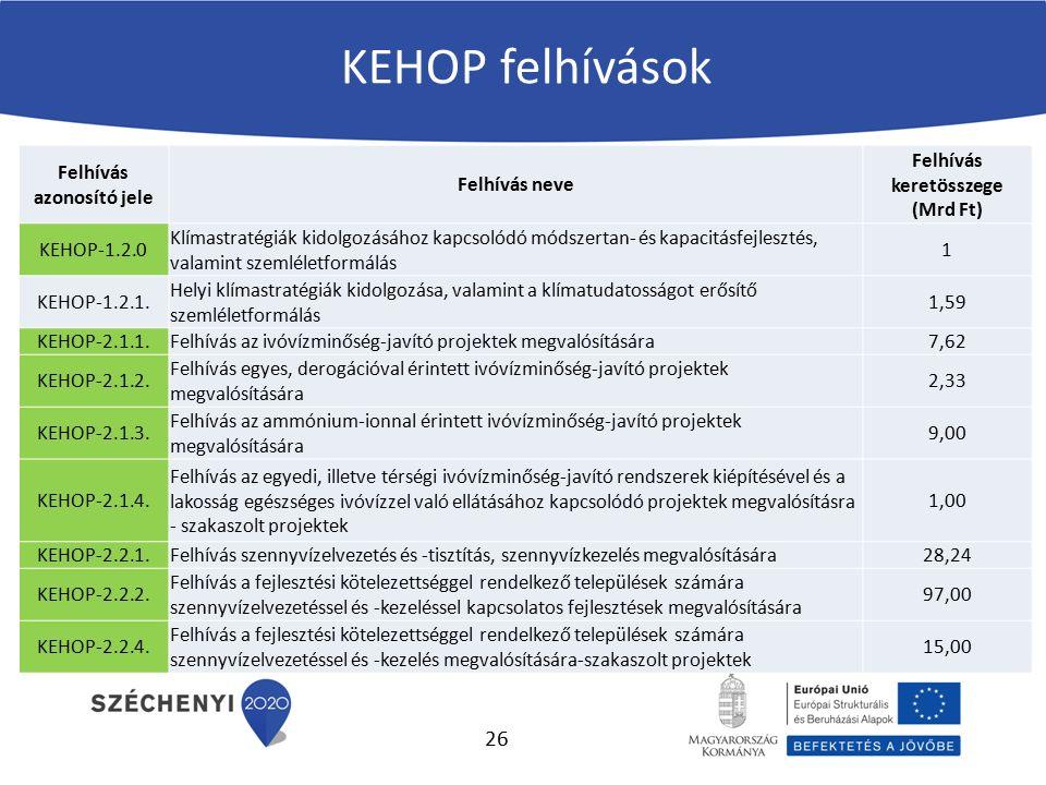 KEHOP felhívások Felhívás azonosító jele Felhívás neve Felhívás keretösszege (Mrd Ft) KEHOP-1.2.0 Klímastratégiák kidolgozásához kapcsolódó módszertan