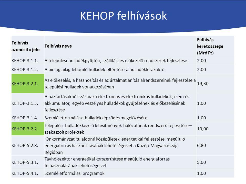 KEHOP felhívások Felhívás azonosító jele Felhívás neve Felhívás keretösszege (Mrd Ft) KEHOP-3.1.1.A települési hulladékgyűjtési, szállítási és előkeze