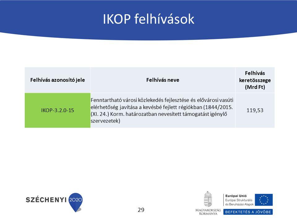 IKOP felhívások Felhívás azonosító jeleFelhívás neve Felhívás keretösszege (Mrd Ft) IKOP-3.2.0-15 Fenntartható városi közlekedés fejlesztése és elővár