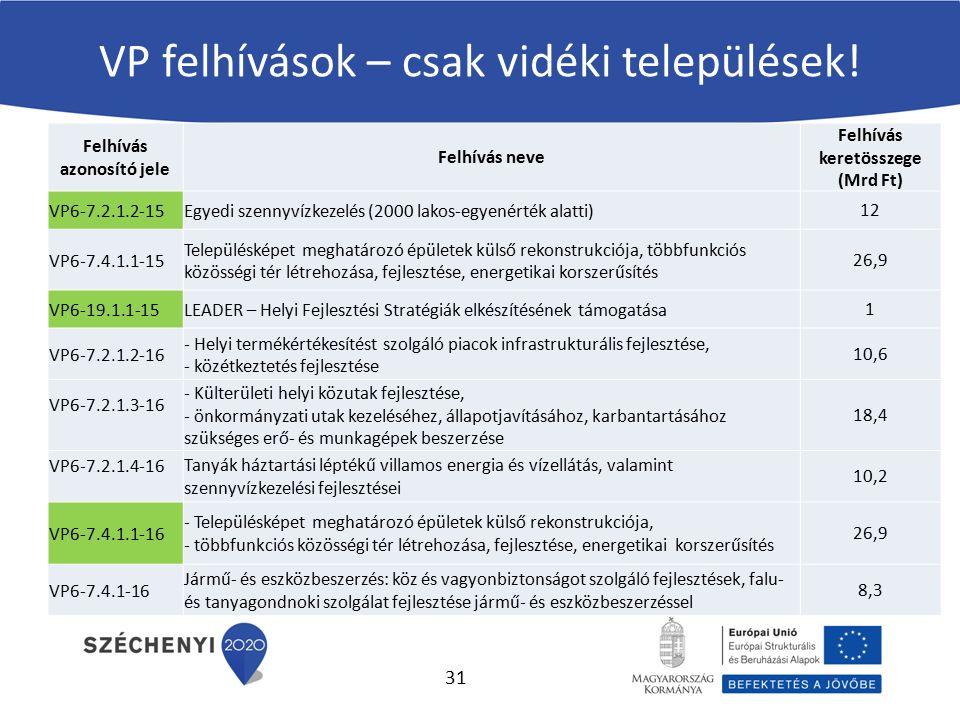 VP felhívások – csak vidéki települések! Felhívás azonosító jele Felhívás neve Felhívás keretösszege (Mrd Ft) VP6-7.2.1.2-15Egyedi szennyvízkezelés (2