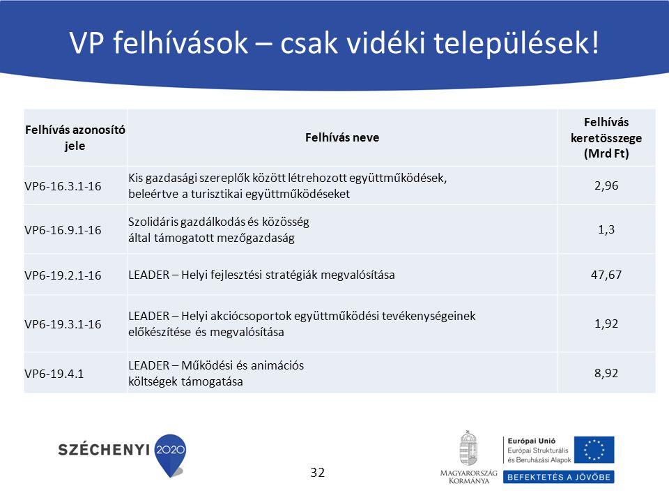 VP felhívások – csak vidéki települések! Felhívás azonosító jele Felhívás neve Felhívás keretösszege (Mrd Ft) VP6-16.3.1-16 Kis gazdasági szereplők kö
