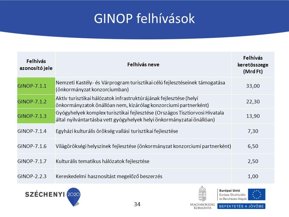 GINOP felhívások Felhívás azonosító jele Felhívás neve Felhívás keretösszege (Mrd Ft) GINOP-7.1.1 Nemzeti Kastély- és Várprogram turisztikai célú fejl