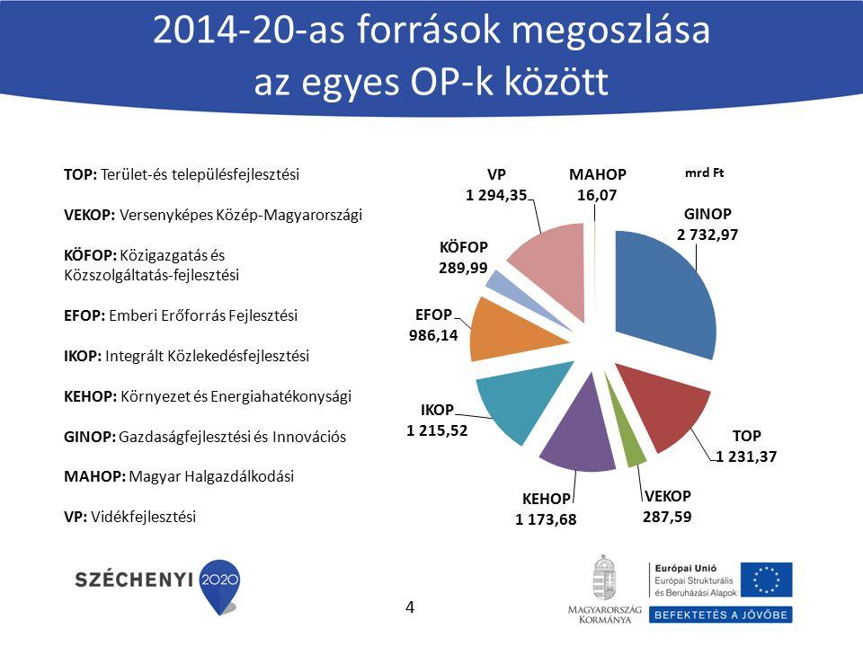 2014-20-as források megoszlása az egyes OP-k között TOP: Terület-és településfejlesztési VEKOP: Versenyképes Közép-Magyarországi KÖFOP: Közigazgatás é