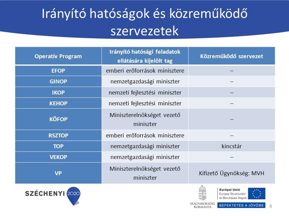 Irányító hatóságok és közreműködő szervezetek Operatív Program Irányító hatósági feladatok ellátására kijelölt tag Közreműködő szervezet EFOPemberi er