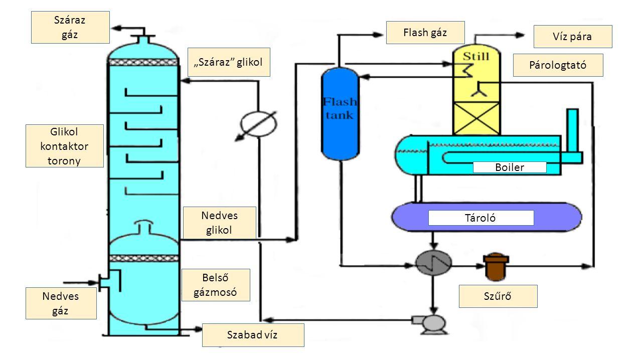 """Száraz gáz Glikol kontaktor torony Nedves gáz Víz pára Flash gáz Szabad víz Belső gázmosó """"Száraz glikol Szűrő Nedves glikol Tároló Boiler Párologtató"""