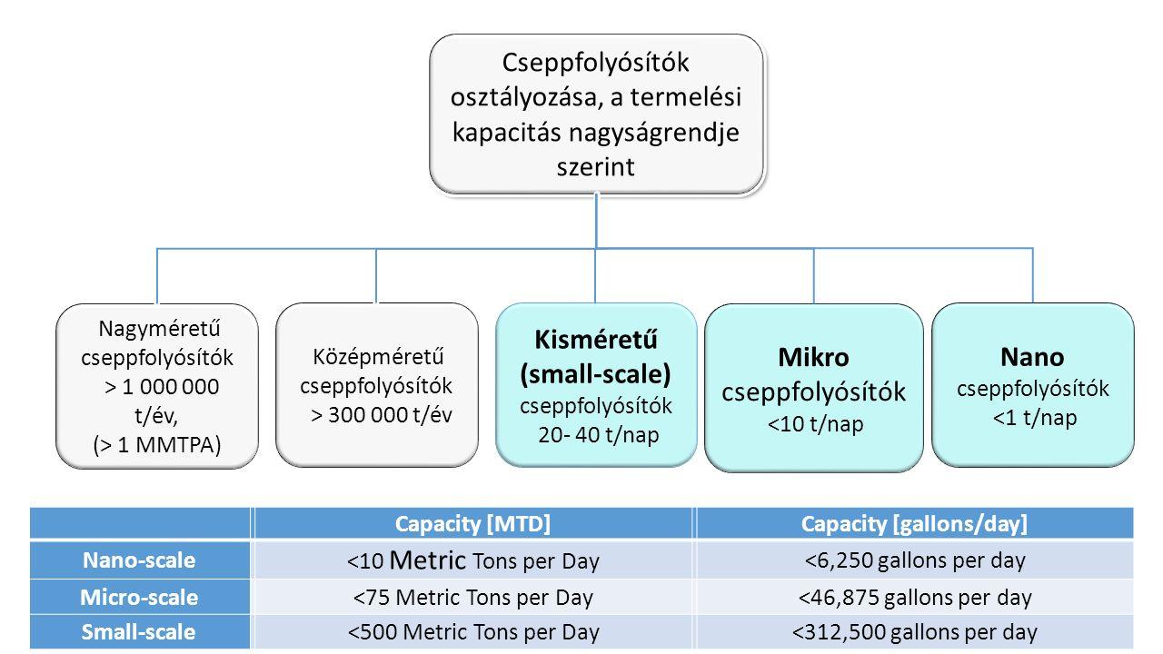 Capacity [MTD]Capacity [gallons/day] Nano-scale <10 Metric Tons per Day <6,250 gallons per day Micro-scale<75 Metric Tons per Day<46,875 gallons per day Small-scale<500 Metric Tons per Day<312,500 gallons per day Cseppfolyósítók osztályozása, a termelési kapacitás nagyságrendje szerint Cseppfolyósítók osztályozása, a termelési kapacitás nagyságrendje szerint Nagyméretű cseppfolyósítók > 1 000 000 t/év, (> 1 MMTPA) Középméretű cseppfolyósítók > 300 000 t/év Kisméretű (small-scale) cseppfolyósítók 20- 40 t/nap Mikro cseppfolyósítók <10 t/nap Nano cseppfolyósítók <1 t/nap