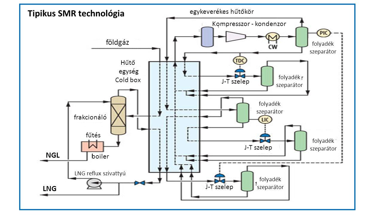 NGL földgáz Hűtő egység Cold box LNG J-T szelep fűtés boiler folyadék szeparátor folyadék szeparátor folyadék szeparátor folyadék szeparátor folyadék szeparátor frakcionáló egykeverékes hűtőkör Kompresszor - kondenzor NGL LNG reflux szivattyú Tipikus SMR technológia
