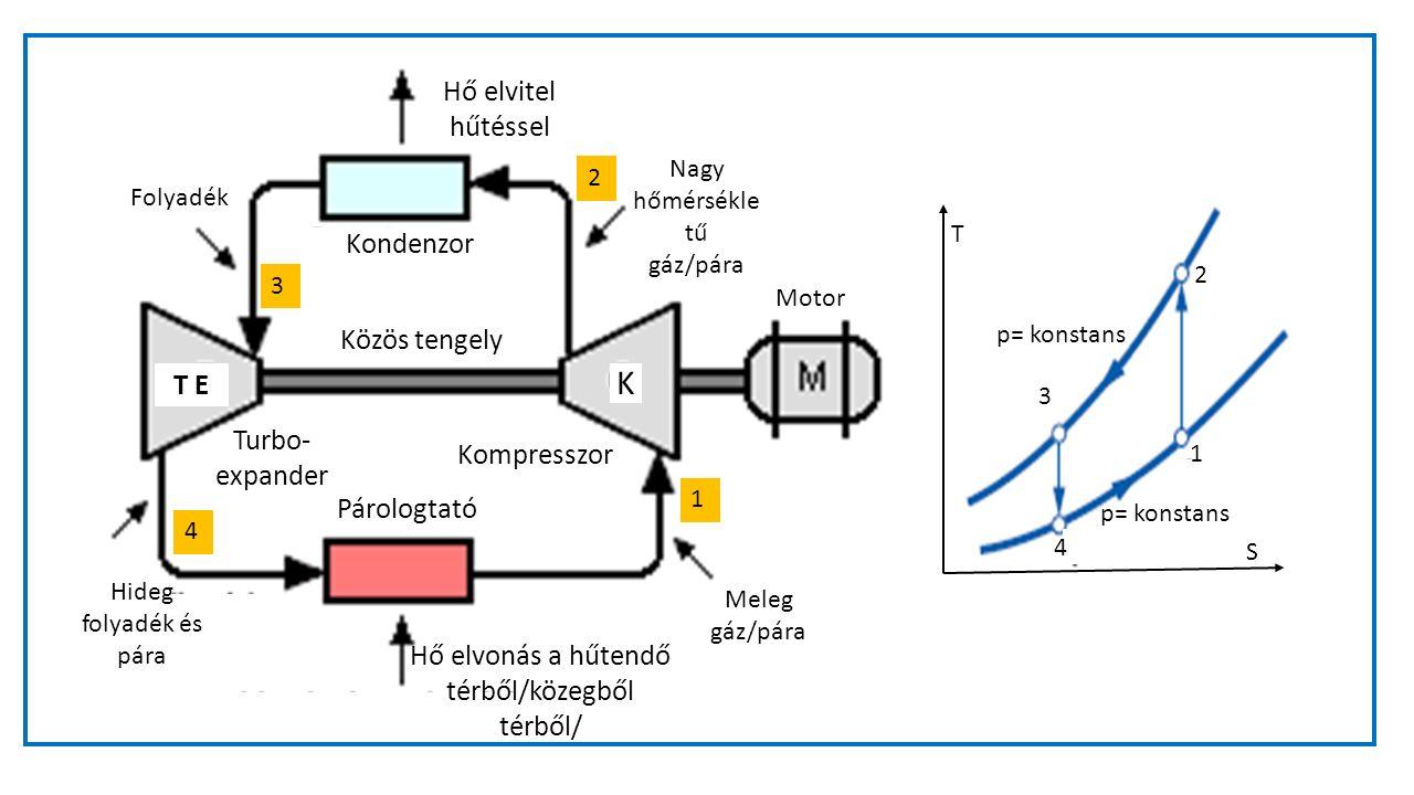 Nagy hőmérsékle tű gáz/pára Kondenzor Közös tengely Párologtató Folyadék Hő elvitel hűtéssel Meleg gáz/pára Motor Hő elvonás a hűtendő térből/közegből térből/ Hideg folyadék és pára T E K Kompresszor Turbo- expander p= konstans T S 1 2 3 4 1 2 3 4