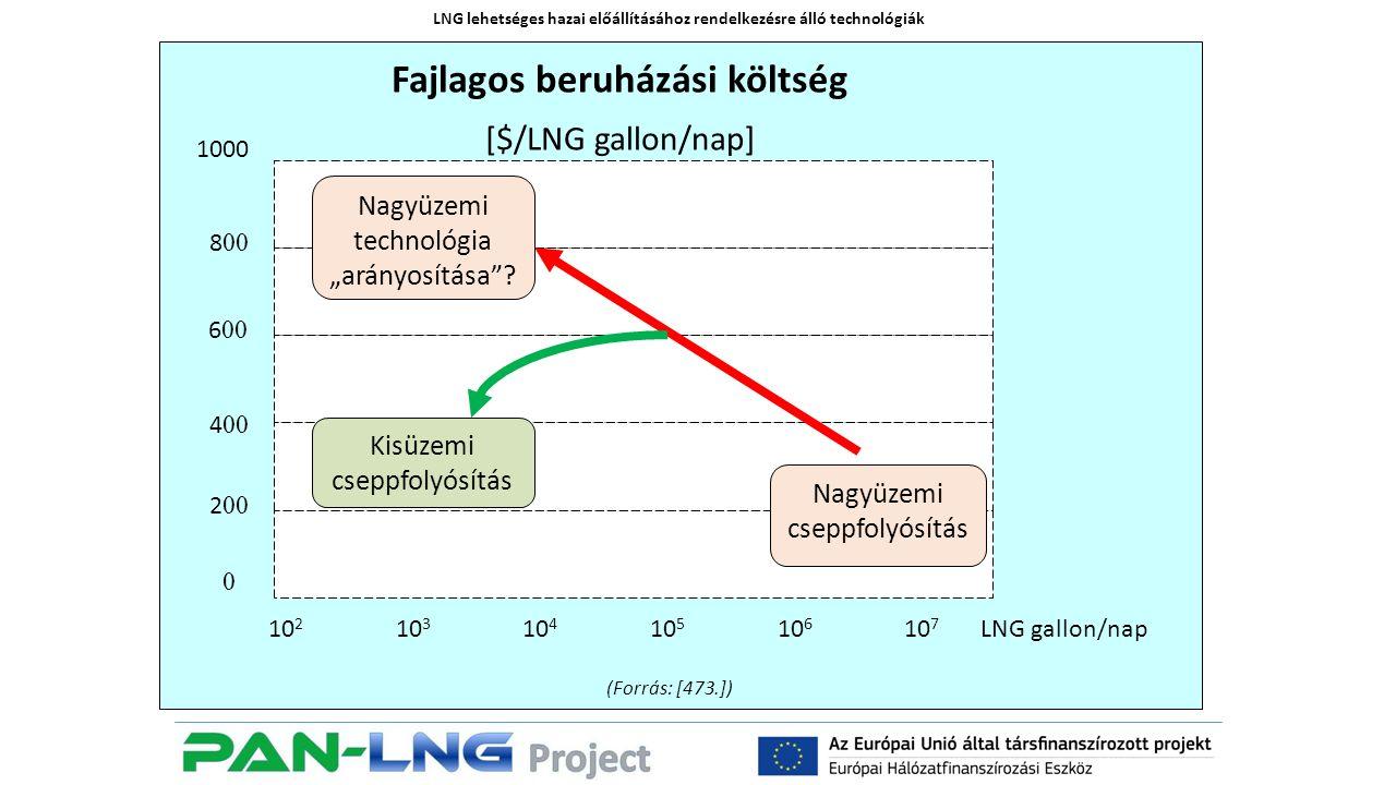 """LNG lehetséges hazai előállításához rendelkezésre álló technológiák 1000 4 00 8 00 6 00 2 00 0 Fajlagos beruházási költség [$/LNG gallon/nap] LNG gallon/nap10 3 10 4 10 5 10 6 10 7 10 2 Nagyüzemi cseppfolyósítás Nagyüzemi technológia """"arányosítása ."""