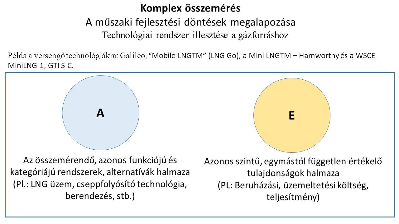 A E Az összemérendő, azonos funkciójú és kategóriájú rendszerek, alternatívák halmaza (Pl.: LNG üzem, cseppfolyósító technológia, berendezés, stb.) Azonos szintű, egymástól független értékelő tulajdonságok halmaza (PL: Beruházási, üzemeltetési költség, teljesítmény) Komplex összemérés A műszaki fejlesztési döntések megalapozása Technológiai rendszer illesztése a gázforráshoz Példa a versengő technológiákra: Galileo, Mobile LNGTM (LNG Go), a Mini LNGTM – Hamworthy és a WSCE MiniLNG-1, GTI S-C.