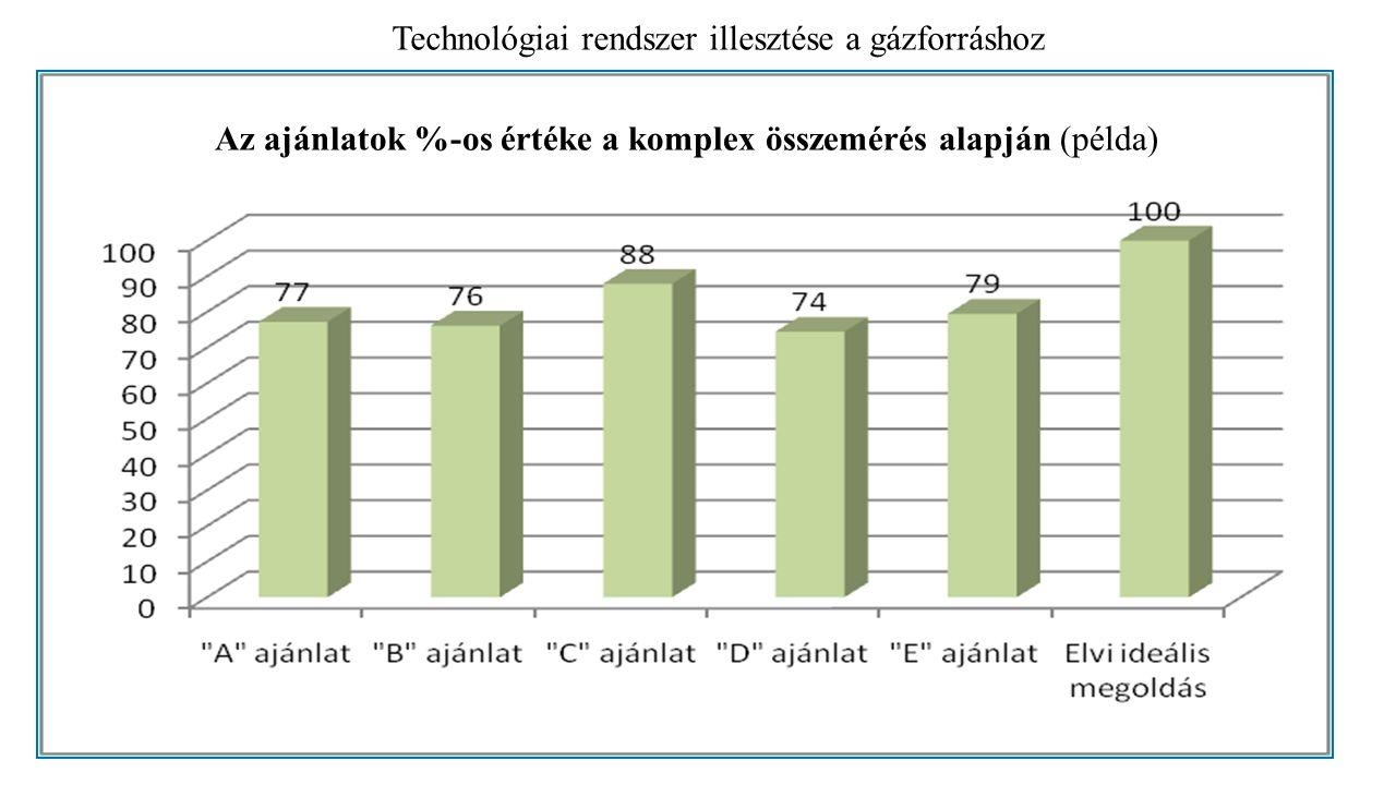 Az ajánlatok %-os értéke a komplex összemérés alapján (példa) Technológiai rendszer illesztése a gázforráshoz
