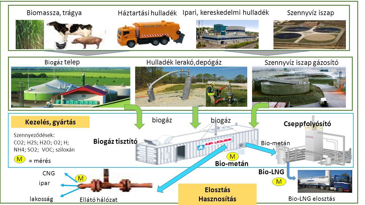 ; Biomassza, trágya Háztartási hulladék Ipari, kereskedelmi hulladék Szennyvíz iszap biogáz Biogáz telep Hulladék lerakó,depógáz Szennyvíz iszap gázosító Biogáz tisztító Bio-metán Bio-LNG Cseppfolyósító Ellátó hálózat ipar lakosság CNG M Bio-metán M M Bio-LNG elosztás Szennyeződések: CO2; H2S; H2O; O2; H; NH4; SO2; VOC; sziloxán Elosztás Hasznosítás M = mérés Kezelés, gyártás