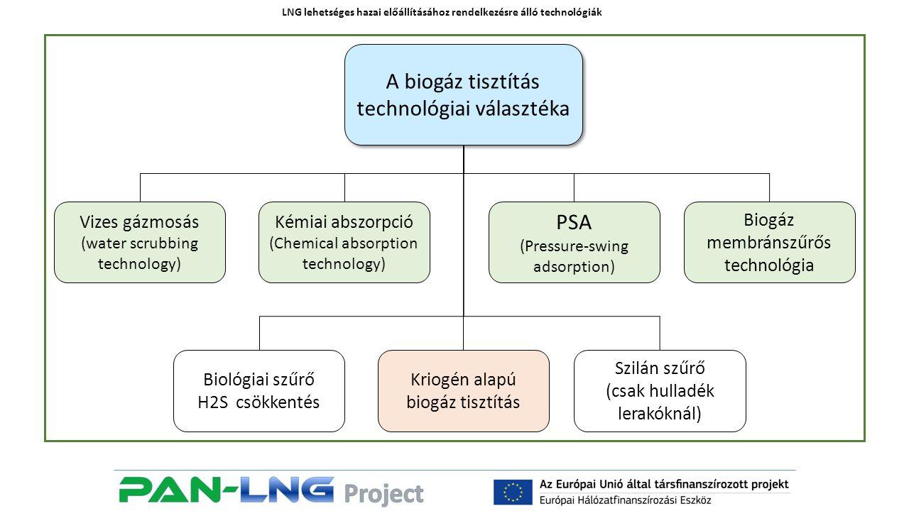 LNG lehetséges hazai előállításához rendelkezésre álló technológiák Vizes gázmosás (water scrubbing technology) A biogáz tisztítás technológiai választéka Kriogén alapú biogáz tisztítás Biogáz membránszűrős technológia Kémiai abszorpció (Chemical absorption technology) PSA (Pressure-swing adsorption) Szilán szűrő (csak hulladék lerakóknál) Biológiai szűrő H2S csökkentés