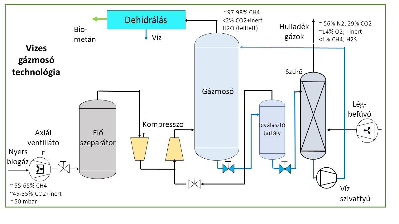 Elő szeparátor Szűrő Kompresszo r Lég- befúvó leválasztó tartály Gázmosó Nyers biogáz Axiál ventilláto r Dehidrálás Bio- metán Víz Hulladék gázok Víz szivattyú ~ 97-98% CH4 <2% CO2+inert H2O (telített) ~ 55-65% CH4 ~45-35% CO2+inert ~ 50 mbar ~ 56% N2; 29% CO2 ~14% O2; +inert <1% CH4; H2S Vizes gázmosó technológia