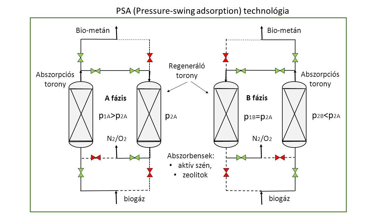 N 2 /O 2 A fázis N 2 /O 2 biogáz Bio-metán B fázis Regeneráló torony Abszorbensek: aktív szén, zeolitok p 1A >p 2A p 2A p 2B <p 2A p 1B =p 2A Abszorpciós torony Abszorpciós torony PSA (Pressure-swing adsorption) technológia