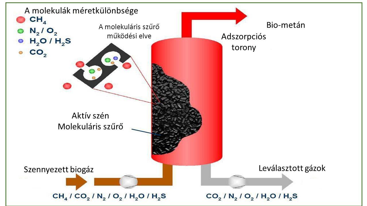 Adszorpciós torony Bio-metán Leválasztott gázok Szennyezett biogáz Aktív szén Molekuláris szűrő A molekulák méretkülönbsége A molekuláris szűrő működési elve