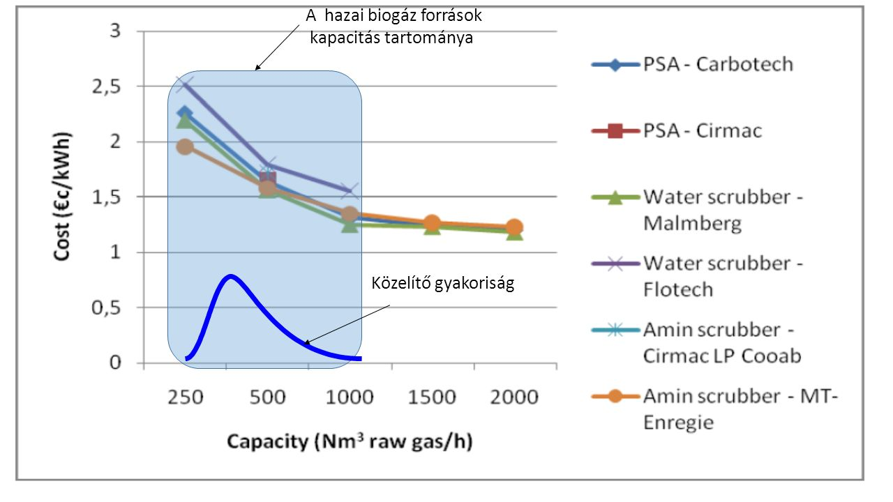 A hazai biogáz források kapacitás tartománya Közelítő gyakoriság